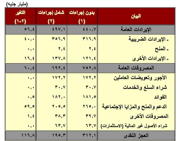 أقسام الموازنة المصرية لعام 2013-2014