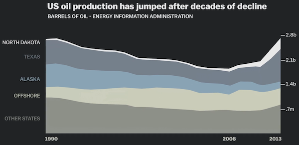 USA Oil Production
